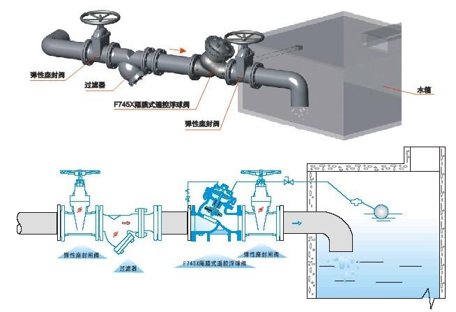 遥控浮球阀主要安装于水池或高架水塔的图片